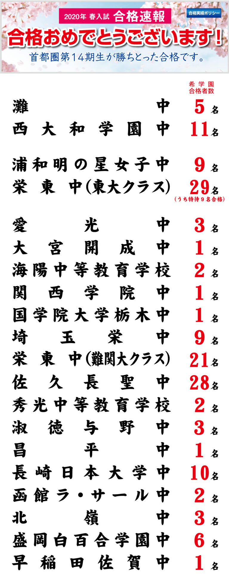 2020年 春入試 合格実績【首都圏】