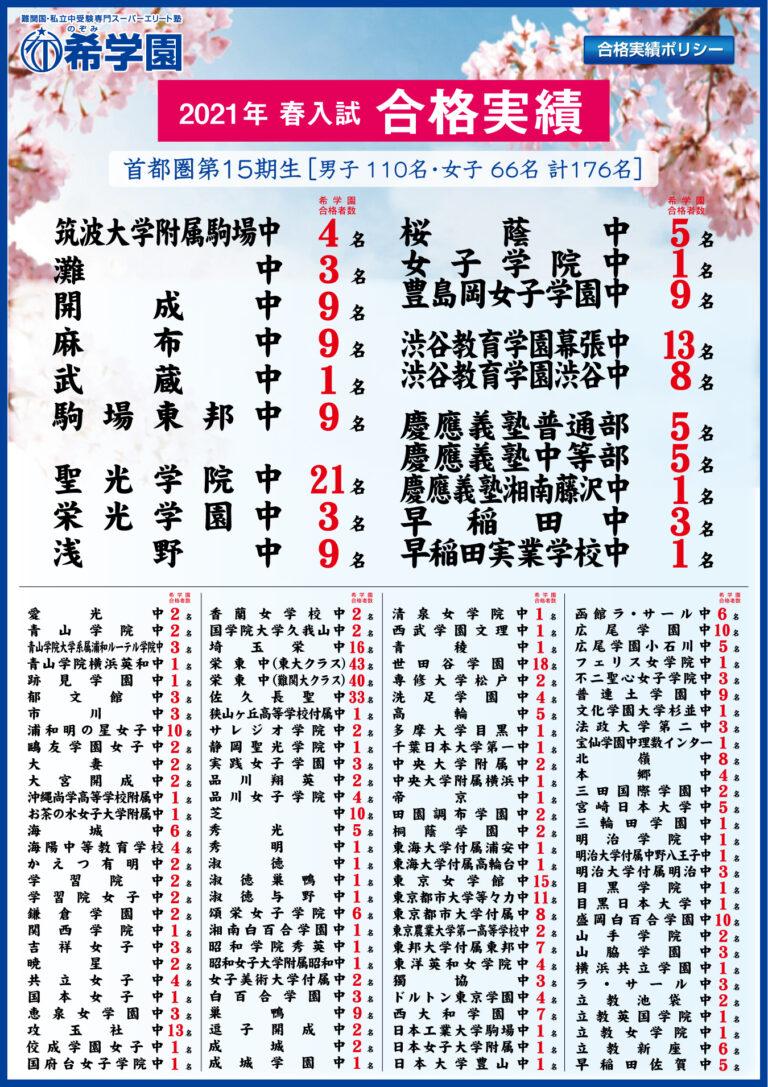 2021年 春入試 合格実績【首都圏】